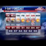 Scattered showers likely today