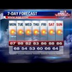 A warm and sunny Labor Day ahead
